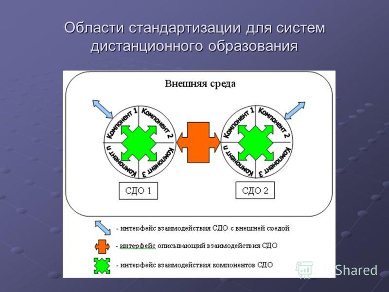 Области стандартизации для систем дистанционного образования