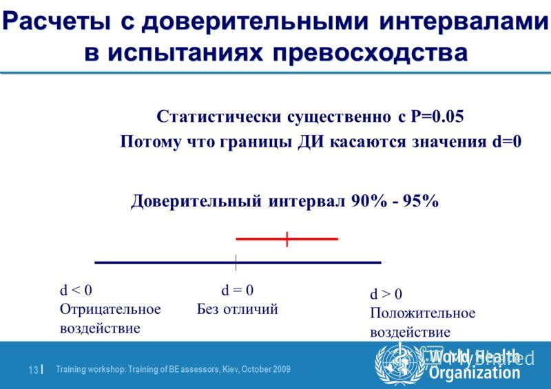 Training workshop: Training of BE assessors, Kiev, October 2009 13 | Расчеты с доверительными интервалами в испытаниях превосходства d < 0 Отрицательное воздействие d = 0 Без отличий d > 0 Положительное воздействие Доверительный интервал 90% - 95% Ст