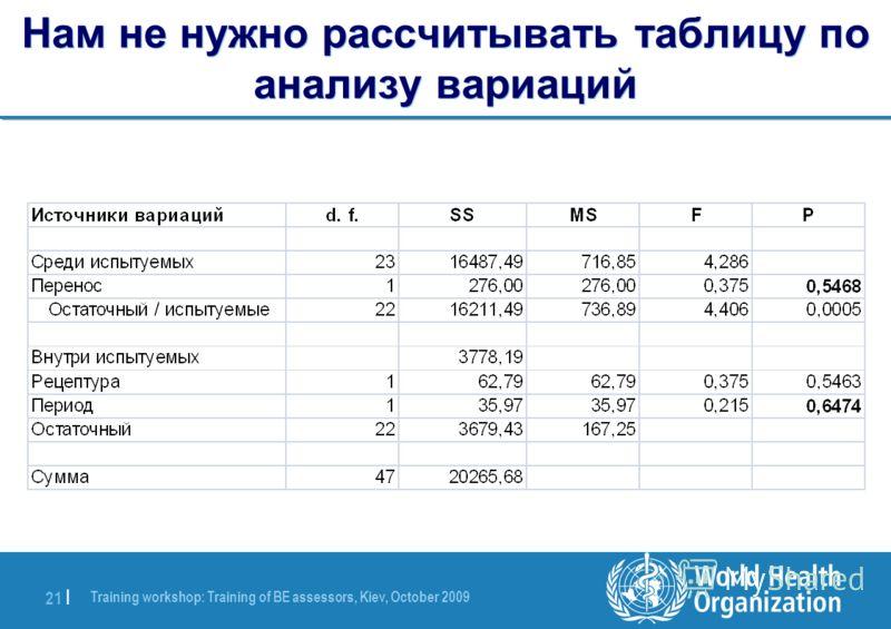 Training workshop: Training of BE assessors, Kiev, October 2009 21 | Нам не нужно рассчитывать таблицу по анализу вариаций