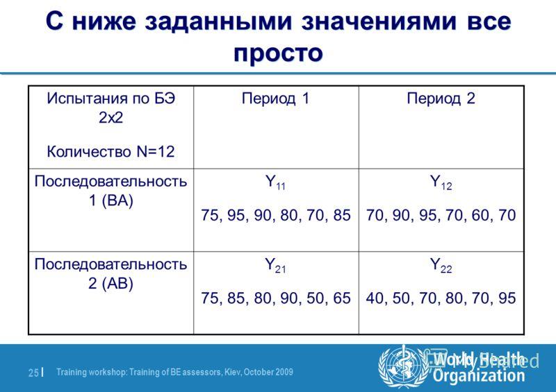 Training workshop: Training of BE assessors, Kiev, October 2009 25 | С ниже заданными значениями все просто Период 2Период 1Испытания по БЭ 2x2 Количество N=12 Y 12 70, 90, 95, 70, 60, 70 Y 11 75, 95, 90, 80, 70, 85 Последовательность 1 (BA) Y 22 40,