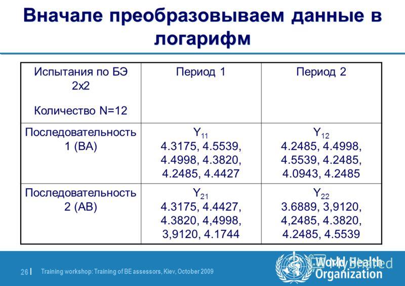 Training workshop: Training of BE assessors, Kiev, October 2009 26 | Вначале преобразовываем данные в логарифм Период 2Период 1Испытания по БЭ 2x2 Количество N=12 Y 12 4.2485, 4.4998, 4.5539, 4.2485, 4.0943, 4.2485 Y 11 4.3175, 4.5539, 4.4998, 4.3820