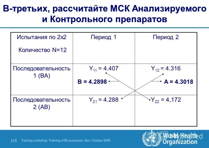 Training workshop: Training of BE assessors, Kiev, October 2009 29 | В-третьих, рассчитайте МСК Анализируемого и Контрольного препаратов Период 2Период 1Испытания по 2x2 Количество N=12 Y 12 = 4.316Y 11 = 4.407Последовательность 1 (BA) Y 22 = 4,172Y