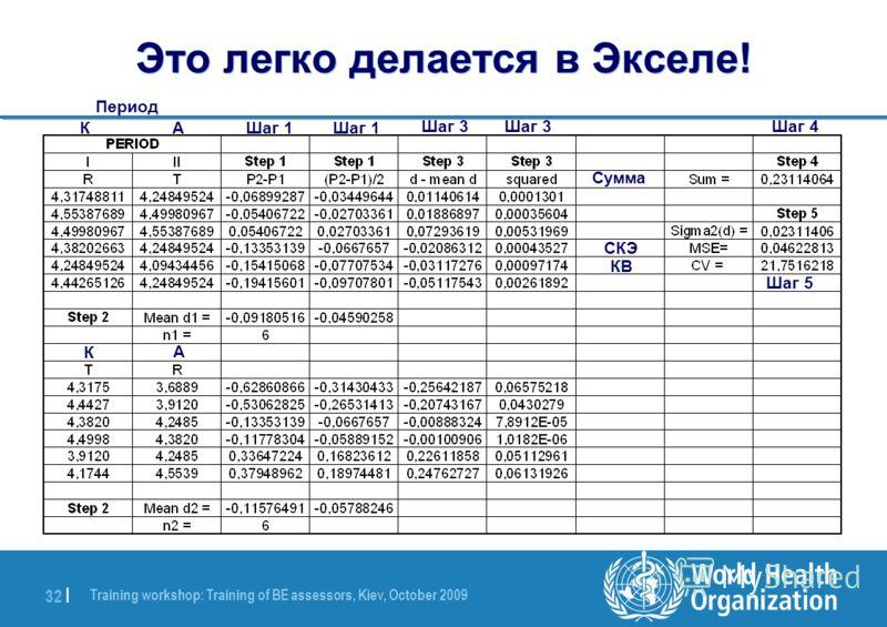 Training workshop: Training of BE assessors, Kiev, October 2009 32 | Это легко делается в Экселе! Период КАШаг 1 Шаг 3 Шаг 4 Сумма СКЭ КВ Шаг 5 К А