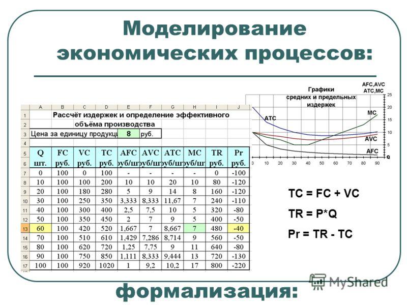 Моделирование экономических процессов: TC = FC + VC TR = P*Q Pr = TR - TC формализация: