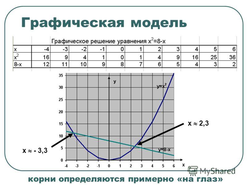 Графическая модель х - 3,3 х 2,3 корни определяются примерно «на глаз»