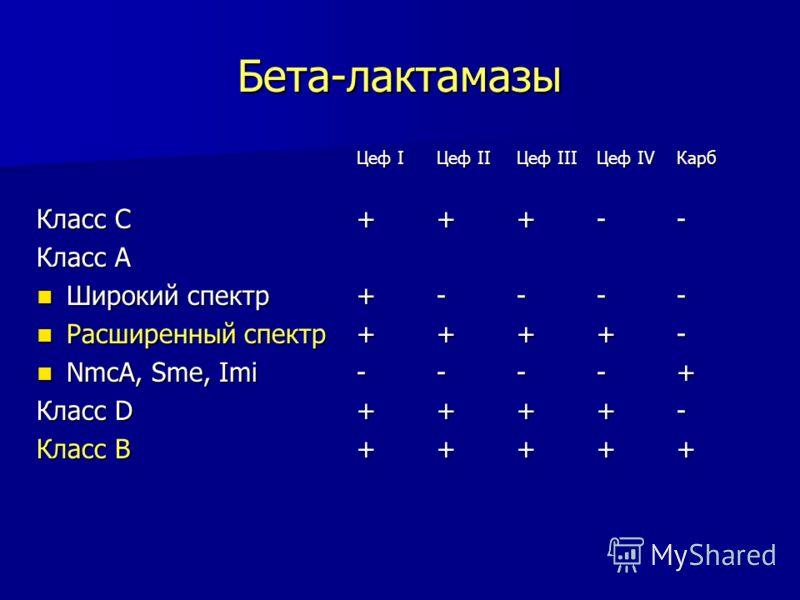 Бета-лактамазы Цеф IЦеф IIЦеф IIIЦеф IV Карб Класс С+++-- Класс А Широкий спектр+---- Широкий спектр+---- Расширенный спектр++++- Расширенный спектр++++- NmcA, Sme, Imi----+ NmcA, Sme, Imi----+ Класс D++++- Класс В+++++