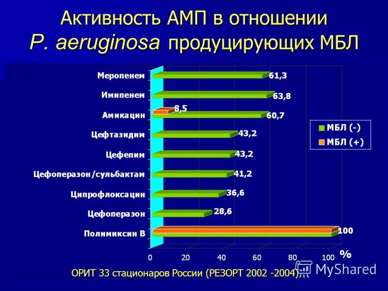 Активность АМП в отношении P. aeruginosa продуцирующих МБЛ ОРИТ 33 стационаров России (РЕЗОРТ 2002 -2004)