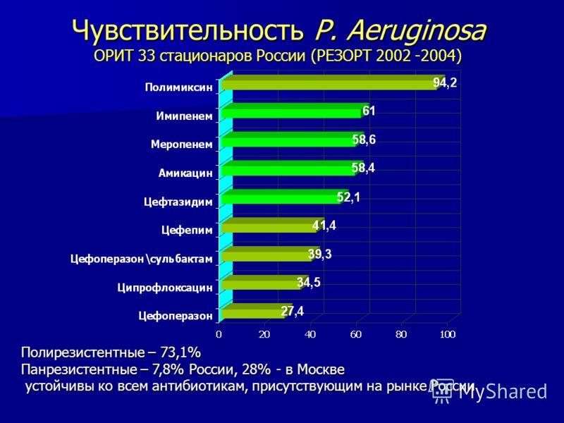 Чувствительность P. Aeruginosa ОРИТ 33 стационаров России (РЕЗОРТ 2002 -2004) Полирезистентные – 73,1% Панрезистентные – 7,8% России, 28%в Москве Панрезистентные – 7,8% России, 28% - в Москве устойчивы ко всем антибиотикам, присутствующим на рынке Ро