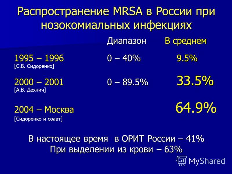 Распространение МRSA в России при нозокомиальных инфекциях Диапазон В среднем Диапазон В среднем 0 – 40% 9.5% 1995 – 1996 0 – 40% 9.5% [С.В. Сидоренко] 0 – 89.5% 33.5% 2000 – 20010 – 89.5% 33.5% [А.В. Дехнич] 2004 – Москва 64.9% [Сидоренко и соавт] В