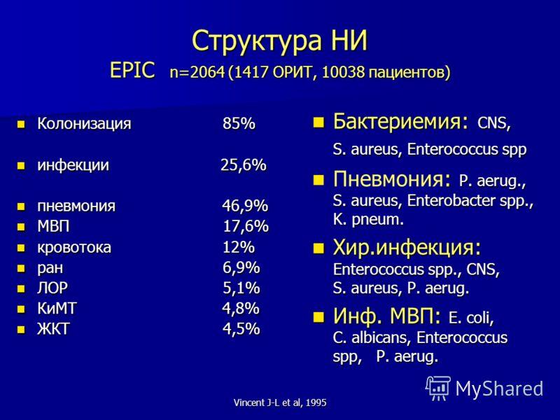 Vincent J-L et al, 1995 Структура НИ EPIC n=2064 (1417 ОРИТ, 10038 пациентов) Колонизация 85% Колонизация 85% инфекции 25,6% инфекции 25,6% пневмония 46,9% пневмония 46,9% МВП 17,6% МВП 17,6% кровотока 12% кровотока 12% ран 6,9% ран 6,9% ЛОР 5,1% ЛОР