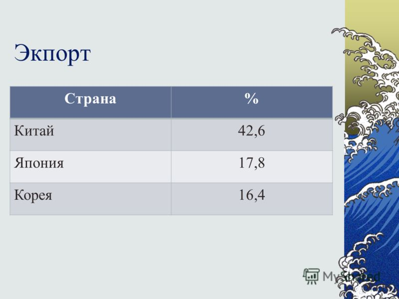 Экпорт Страна% Китай42,6 Япония17,8 Корея16,4