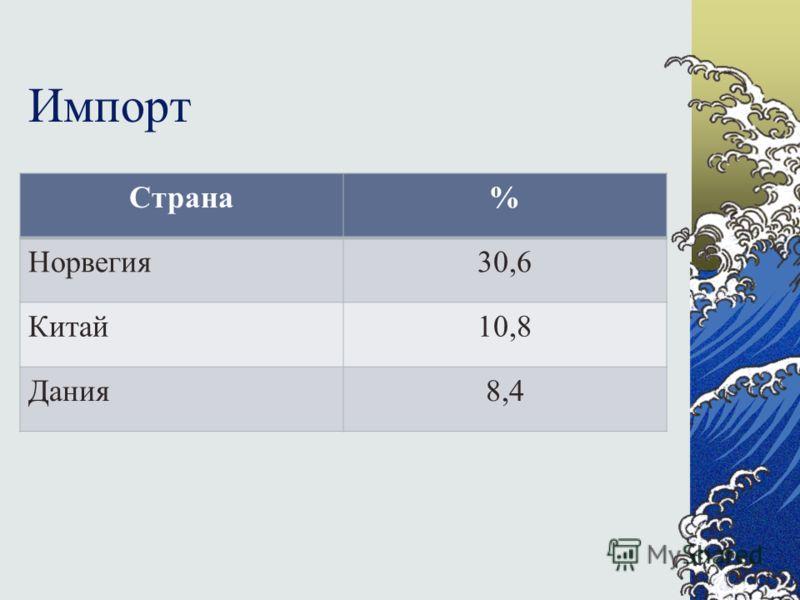 Импорт Страна% Норвегия30,6 Китай10,8 Дания8,4