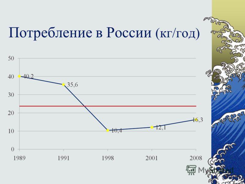 Потребление в России (кг/год)