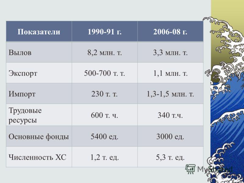 Показатели1990-91 г.2006-08 г. Вылов8,2 млн. т.3,3 млн. т. Экспорт500-700 т. т.1,1 млн. т. Импорт230 т. т.1,3-1,5 млн. т. Трудовые ресурсы 600 т. ч.340 т.ч. Основные фонды5400 ед.3000 ед. Численность ХС1,2 т. ед.5,3 т. ед.