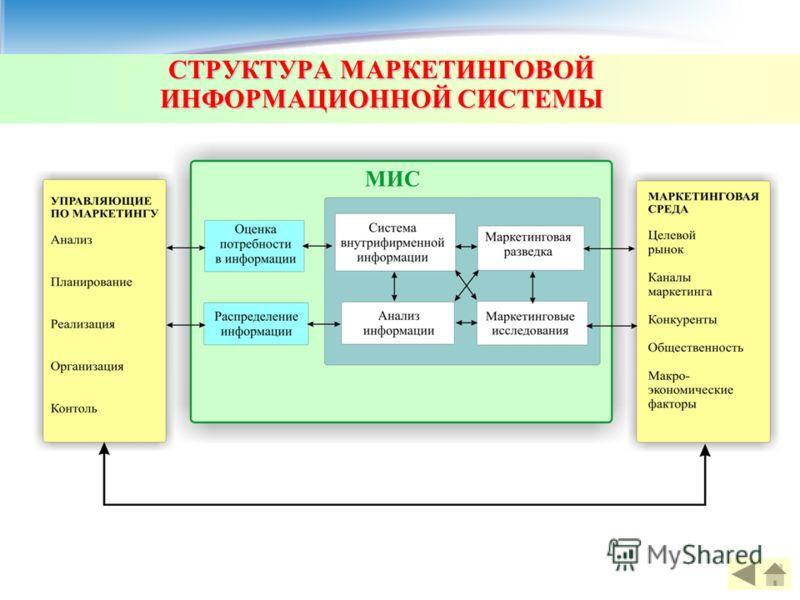 СТРУКТУРА МАРКЕТИНГОВОЙ
