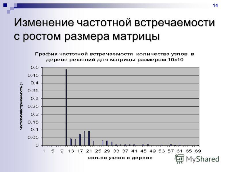 14 Изменение частотной встречаемости с ростом размера матрицы