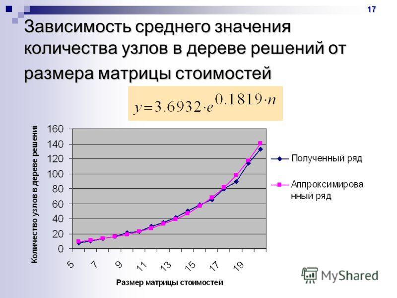 17 Зависимость среднего значения количества узлов в дереве решений от размера матрицы стоимостей