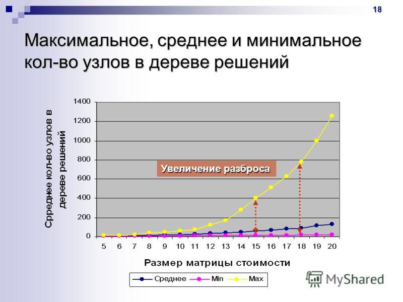 18 Максимальное, среднее и минимальное кол-во узлов в дереве решений Увеличение разброса