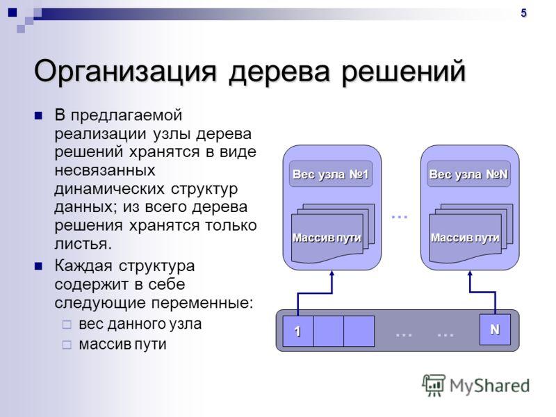 5 Организация дерева решений В предлагаемой реализации узлы дерева решений хранятся в виде несвязанных динамических структур данных; из всего дерева решения хранятся только листья. Каждая структура содержит в себе следующие переменные: вес данного уз