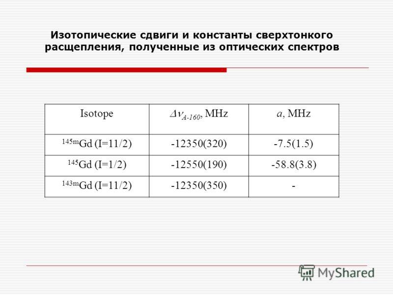 Изотопические сдвиги и константы сверхтонкого расщепления, полученные из оптических спектров Isotope A-160, MHz a, MHz 145m Gd (I=11/2)-12350(320)-7.5(1.5) 145 Gd (I=1/2)-12550(190)-58.8(3.8) 143m Gd (I=11/2)-12350(350)-