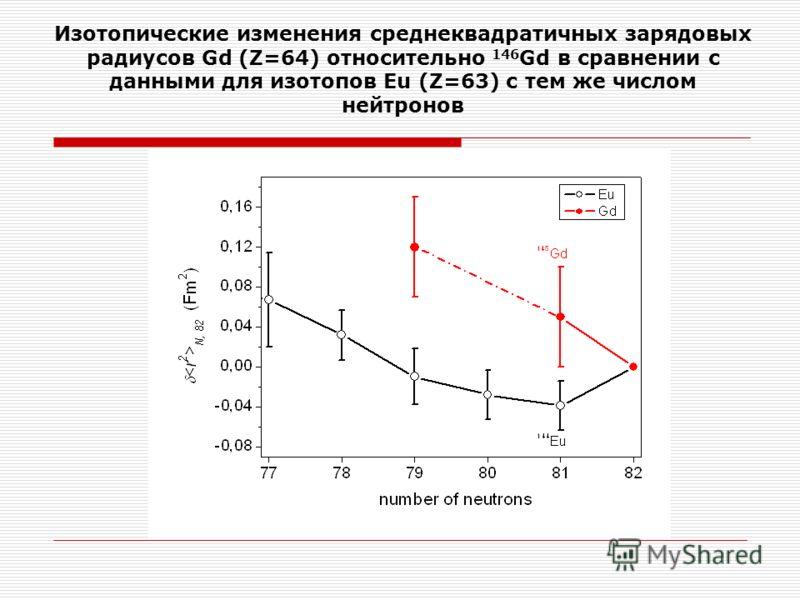 Изотопические изменения среднеквадратичных зарядовых радиусов Gd (Z=64) относительно 146 Gd в сравнении с данными для изотопов Eu (Z=63) с тем же числом нейтронов