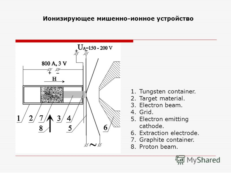 Ионизирующее мишенно-ионное устройство 1.Tungsten container. 2.Target material. 3.Electron beam. 4.Grid. 5.Electron emitting cathode. 6.Extraction electrode. 7.Graphite container. 8.Proton beam.