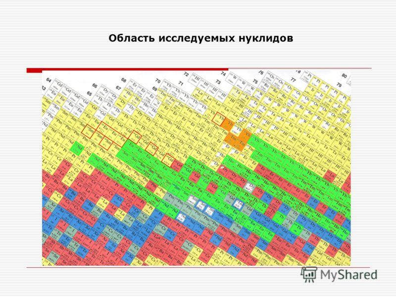 Область исследуемых нуклидов