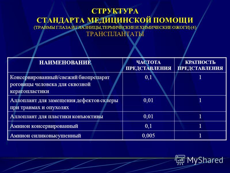 СТРУКТУРА СТАНДАРТА МЕДИЦИНСКОЙ ПОМОЩИ (ТРАВМЫ ГЛАЗА И ГЛАЗНИЦЫ,ТЕРМИЧЕСКИЕ И ХИМИЧЕСКИЕ ОЖОГИ) (4) ТРАНСПЛАНТАТЫ НАИМЕНОВАНИЕ ЧАСТОТА ПРЕДСТАВЛЕНИЯ КРАТНОСТЬ ПРЕДСТАВЛЕНИЯ Консервированный/свежий биопрепарат роговицы человека для сквозной кератоплас