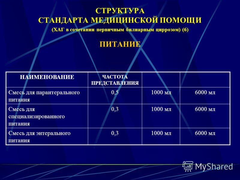 СТРУКТУРА СТАНДАРТА МЕДИЦИНСКОЙ ПОМОЩИ (ХАГ в сочетании первичным билиарным циррозом) (6) ПИТАНИЕ НАИМЕНОВАНИЕ ЧАСТОТА ПРЕДСТАВЛЕНИЯ Смесь для парантерального питания 0,51000 мл6000 мл Смесь для специализированного питания 0,31000 мл6000 мл Смесь для