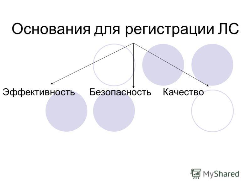 Основания для регистрации ЛС Эффективность Безопасность Качество