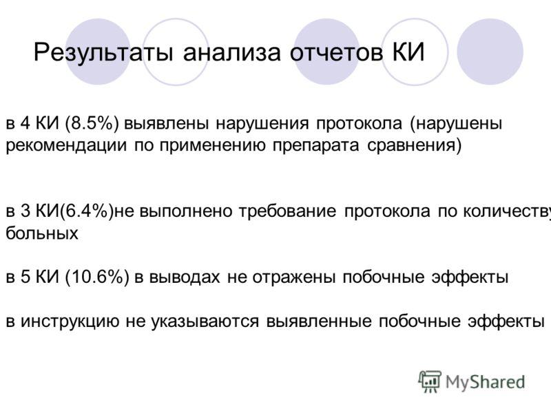 Результаты анализа отчетов КИ в 4 КИ (8.5%) выявлены нарушения протокола (нарушены рекомендации по применению препарата сравнения) в 3 КИ(6.4%)не выполнено требование протокола по количеству больных в 5 КИ (10.6%) в выводах не отражены побочные эффек