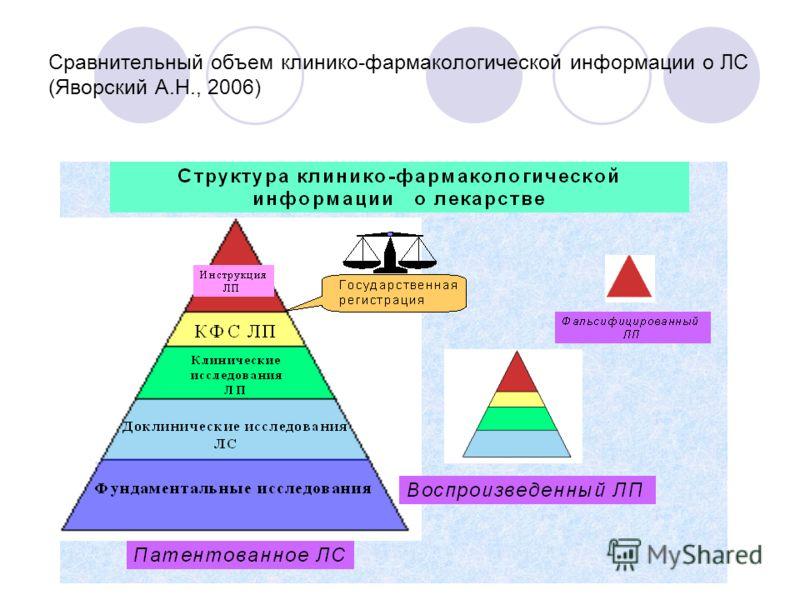 Сравнительный объем клинико-фармакологической информации о ЛС (Яворский А.Н., 2006)