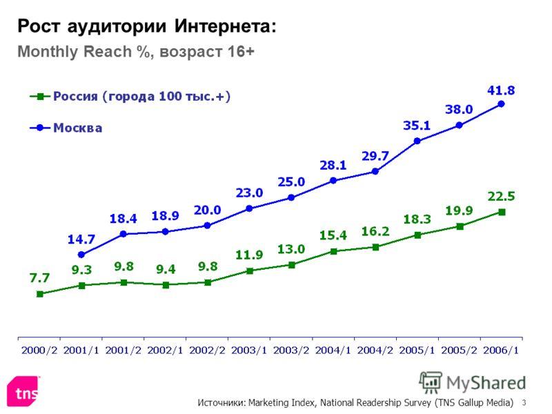 3 Рост аудитории Интернета: Monthly Reach %, возраст 16+ Источники: Marketing Index, National Readership Survey (TNS Gallup Media)