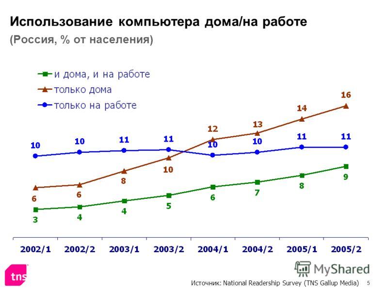 5 Использование компьютера дома/на работе (Россия, % от населения) Источник: National Readership Survey (TNS Gallup Media)