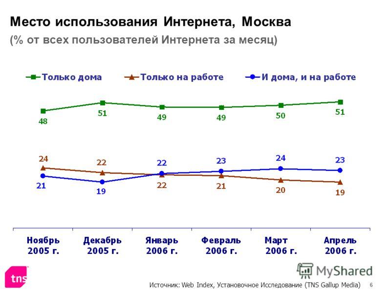 6 Место использования Интернета, Москва (% от всех пользователей Интернета за месяц) Источник: Web Index, Установочное Исследование (TNS Gallup Media)