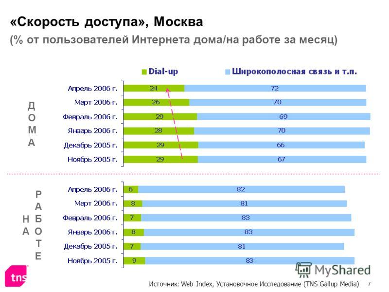 7 «Скорость доступа», Москва (% от пользователей Интернета дома/на работе за месяц) ДОМАДОМА НАНА РАБОТЕРАБОТЕ Источник: Web Index, Установочное Исследование (TNS Gallup Media)