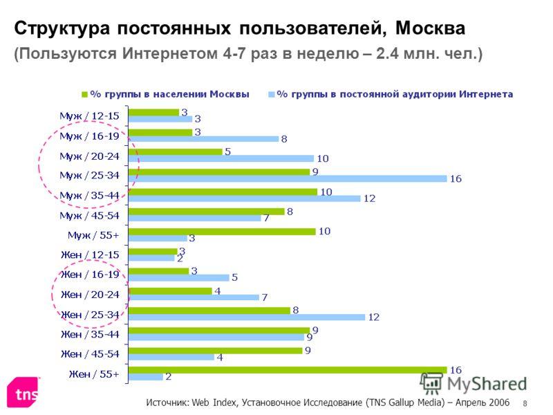 8 Структура постоянных пользователей, Москва (Пользуются Интернетом 4-7 раз в неделю – 2.4 млн. чел.) Источник: Web Index, Установочное Исследование (TNS Gallup Media) – Апрель 2006