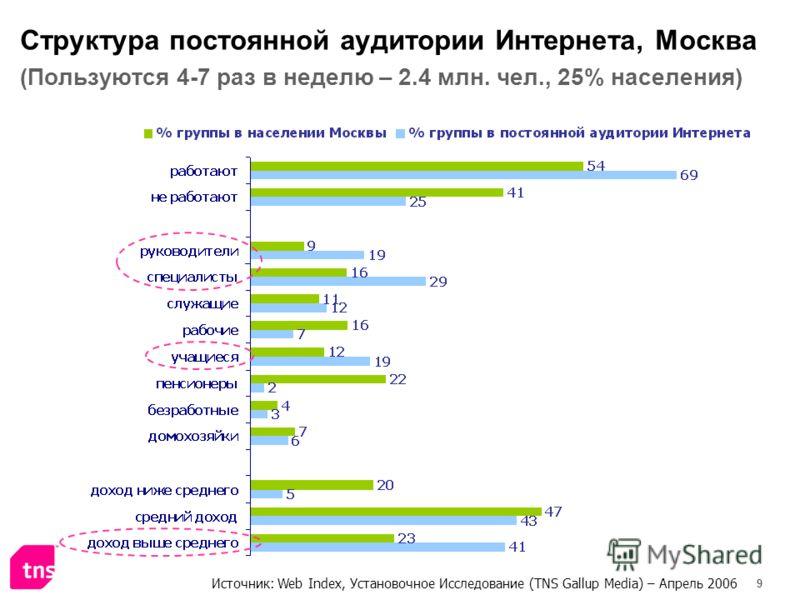 9 Структура постоянной аудитории Интернета, Москва (Пользуются 4-7 раз в неделю – 2.4 млн. чел., 25% населения) Источник: Web Index, Установочное Исследование (TNS Gallup Media) – Апрель 2006