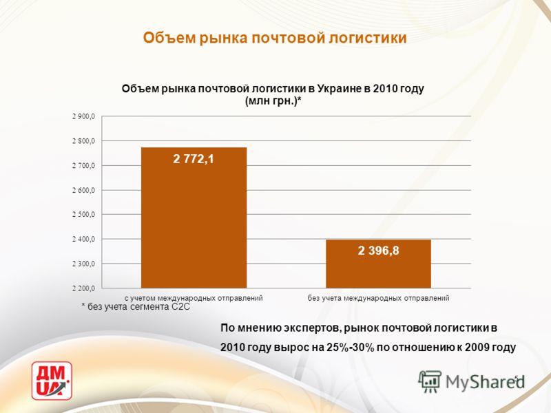 Объем рынка почтовой логистики 5 По мнению экспертов, рынок почтовой логистики в 2010 году вырос на 25%-30% по отношению к 2009 году * без учета сегмента С2С