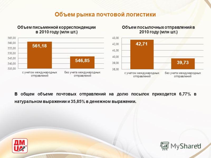 Объем рынка почтовой логистики 6 В общем объеме почтовых отправлений на долю посылок приходится 6,77% в натуральном выражении и 35,85% в денежном выражении.