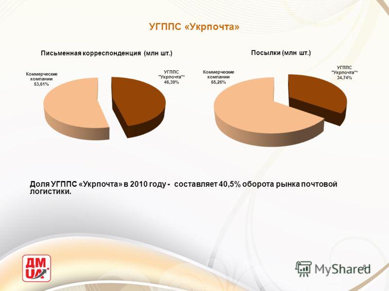 УГППС «Укрпочта» 8 Доля УГППС «Укрпочта» в 2010 году - составляет 40,5% оборота рынка почтовой логистики.