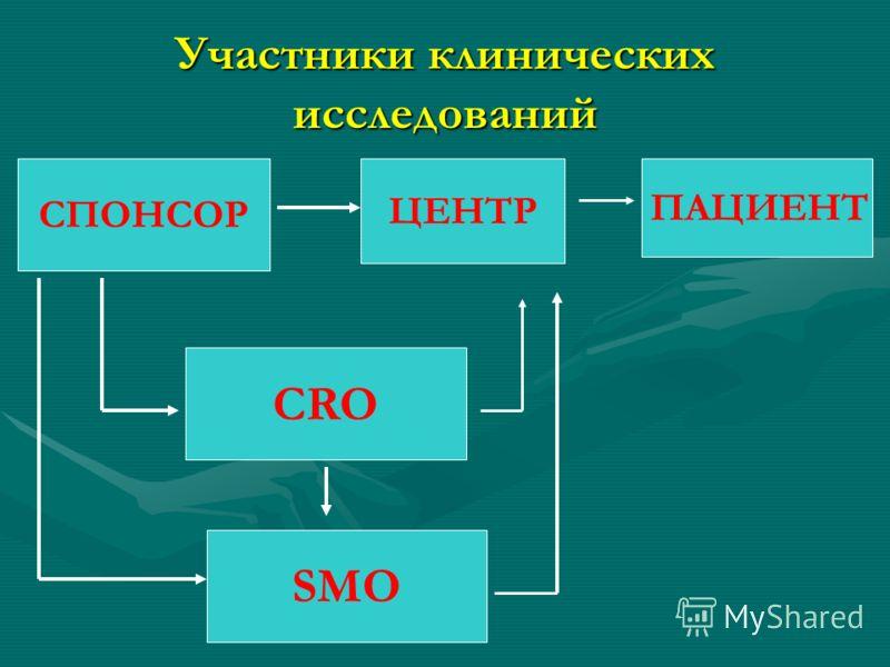 Участники клинических исследований СПОНСОР ЦЕНТР ПАЦИЕНТ CRO SMO