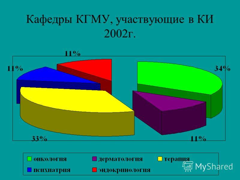 Кафедры КГМУ, участвующие в КИ 2002г.