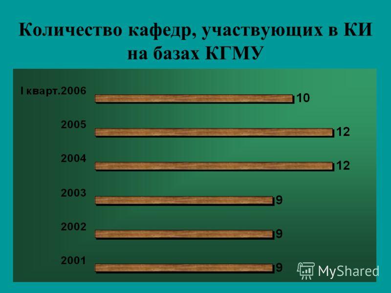 Количество кафедр, участвующих в КИ на базах КГМУ