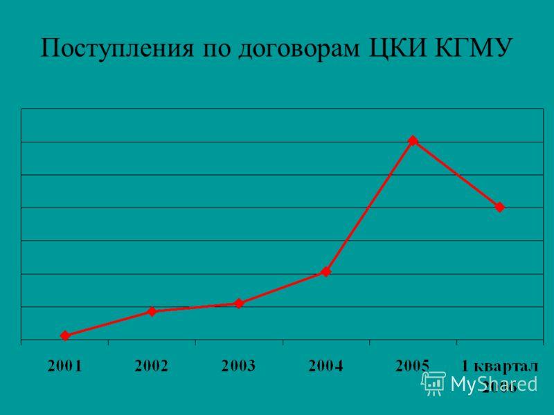 Поступления по договорам ЦКИ КГМУ