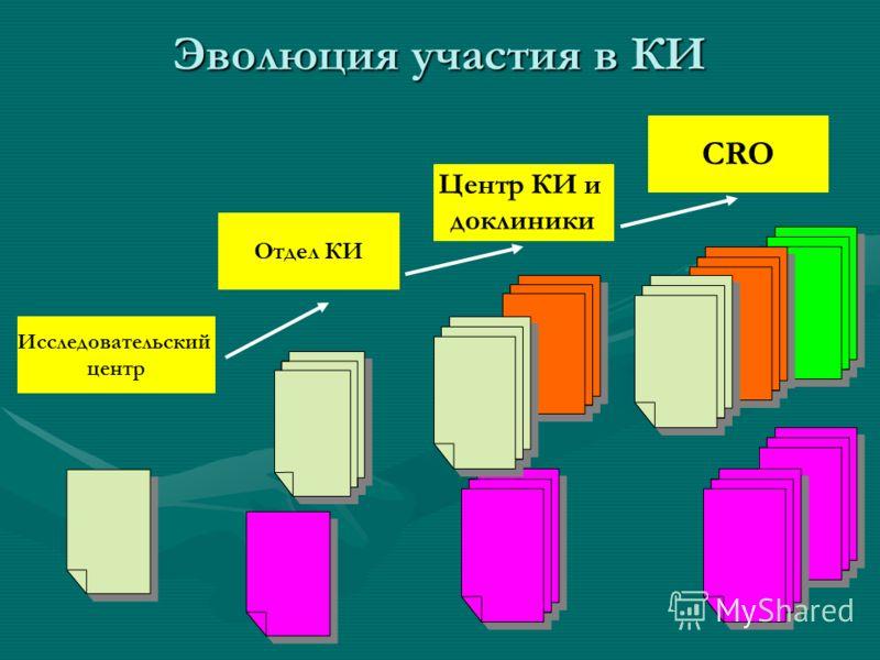 Эволюция участия в КИ Исследовательский центр Отдел КИ Центр КИ и доклиники CRO