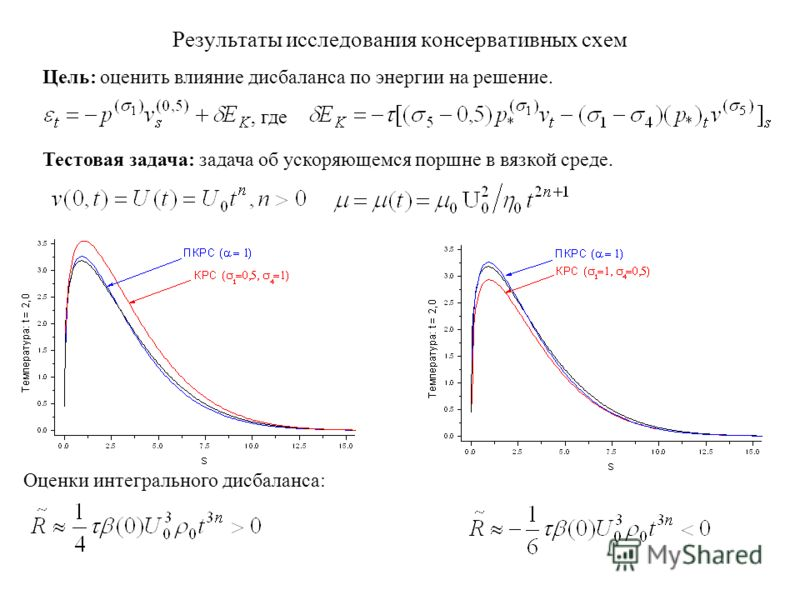 Результаты исследования консервативных схем Цель: оценить влияние дисбаланса по энергии на решение., где Тестовая задача: задача об ускоряющемся поршне в вязкой среде. Оценки интегрального дисбаланса: