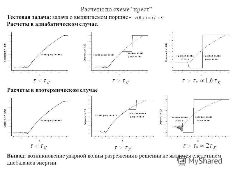 Расчеты по схеме крест Тестовая задача: задача о выдвигаемом поршне - Расчеты в адиабатическом случае. Вывод: возникновение ударной волны разрежения в решении не является следствием дисбаланса энергии. Расчеты в изотермическом случае