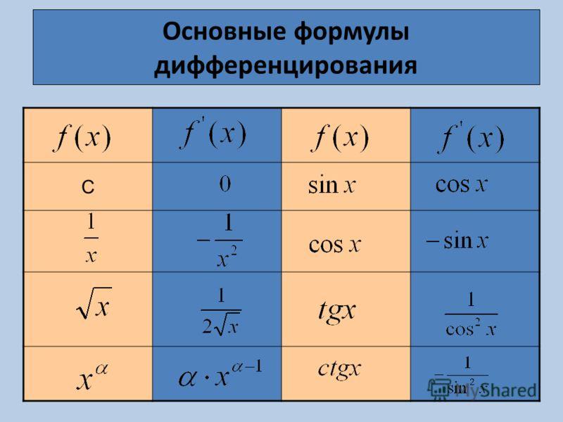 Основные формулы дифференцирования С