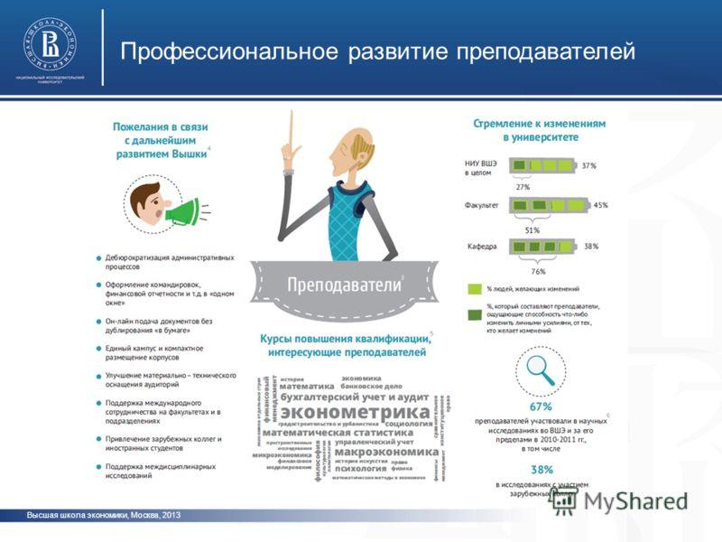 Высшая школа экономики, Москва, 2013 Профессиональное развитие преподавателей